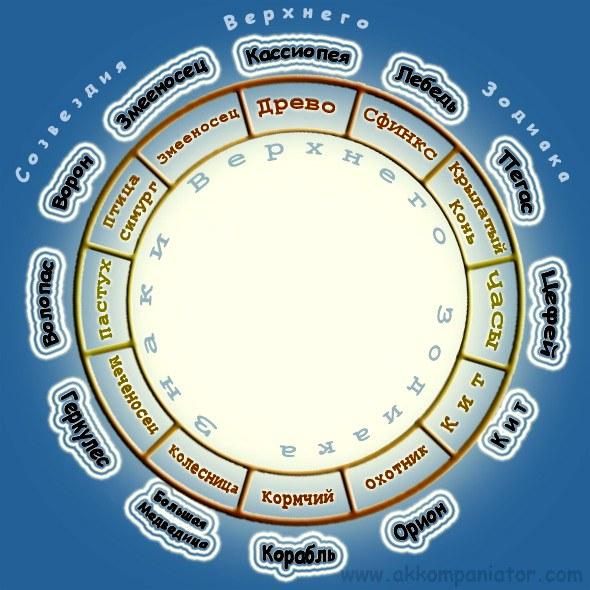 термобелье высшие знаки зодиака как узнать термобелье
